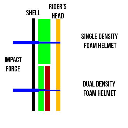 helmet foam