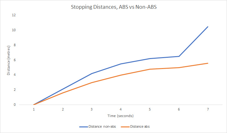 ABS stopping distance